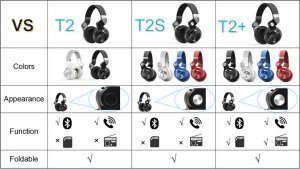 Comparison between Bluedio T2+, T2, T2S