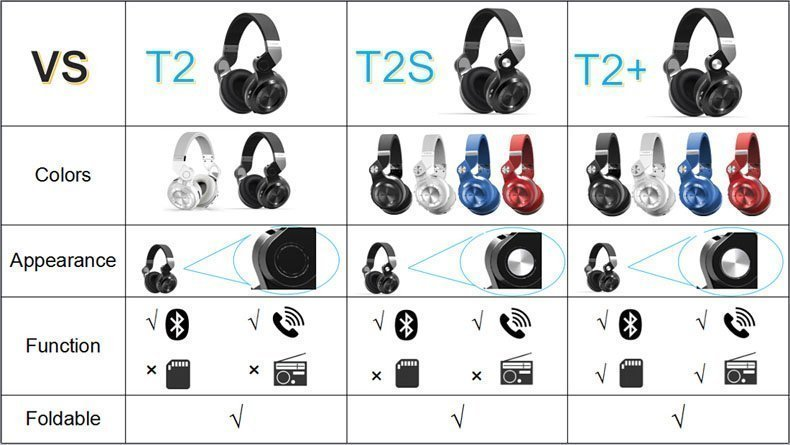 Comparison between Bluedio T2 Plus, T2, T2S
