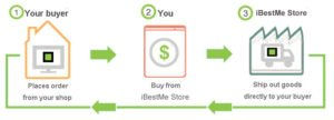Drop shipping-iBestMe Store